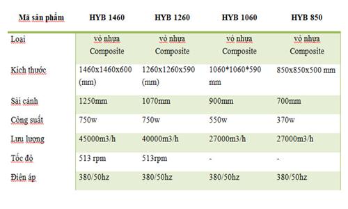 Thông số kỹ thuật quạt công nghiệp 3 pha Composite