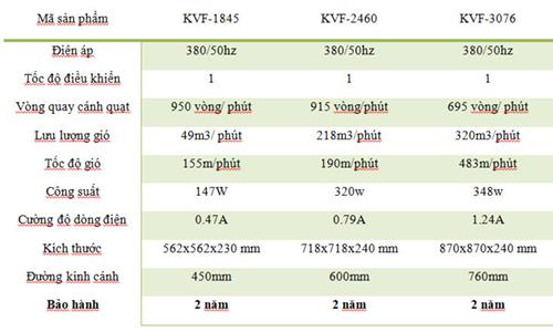 Thông số kỹ thuật quạt công nghiệp 3 pha Dasin