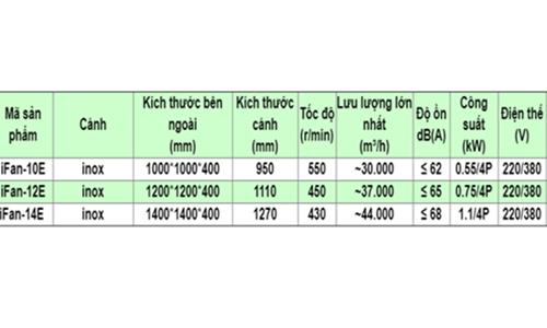 Thông số kỹ thuật quạt thông gió công nghiệp 3 pha IFan