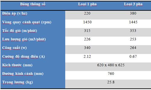 Thông số kỹ thuật quạt thông gió ngoài trời KIn 500