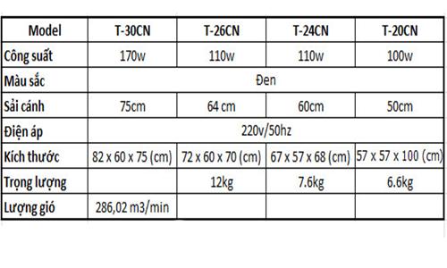 Thông số kỹ thuật quạt treo tường Lifan